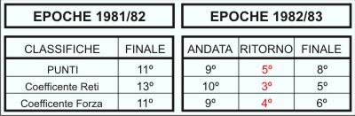 Considerando a posição final na época anterior e isolando a 1ª e 2ª  voltas do Campeonato, é notória a melhoria.
