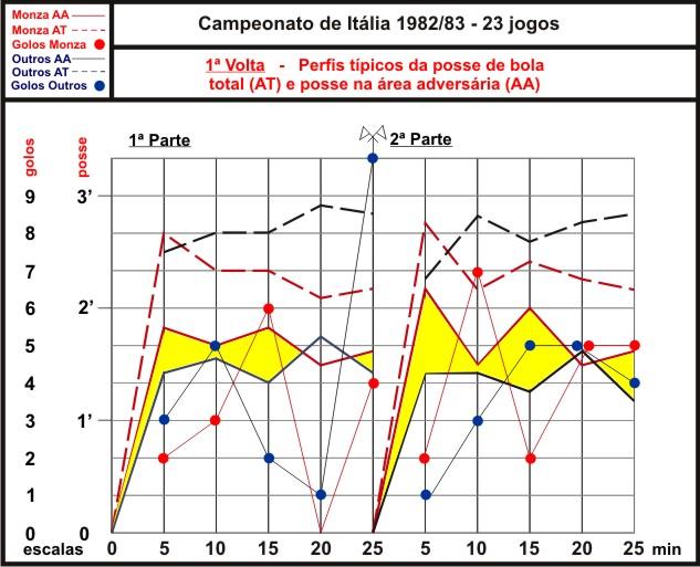 Gráfico 1 - Posse de bola e golos