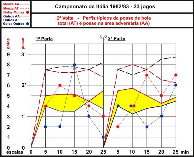 Gráfico 2 - Posse de bola e golos.