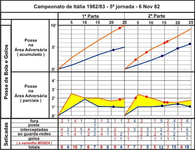 Gráfico do decorrer da partida, posse de bola na área adversária, parciais e acumulado e incidências de jogo.