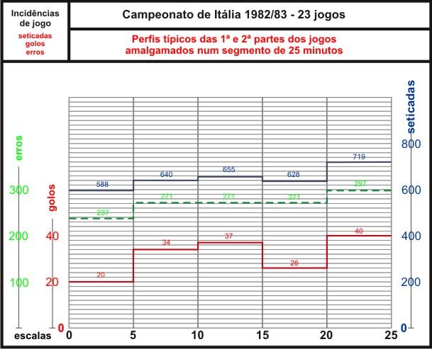 Gráfico 3 - Perfil típico, amalgamado